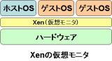 Xenの仮想モニタ方式