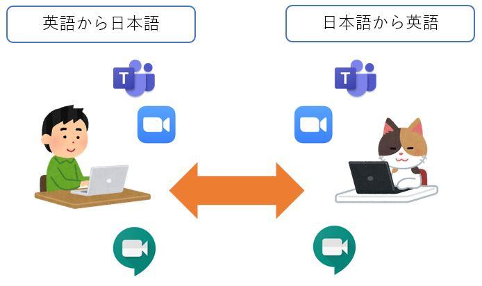 日本 語 から 英語 へ 翻訳